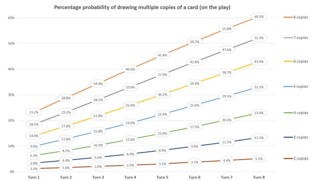 Вероятность взятия нескольких карт МТГ